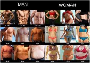 Диеты и сброс веса